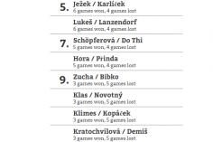 Výsledky turnaje GYMIK